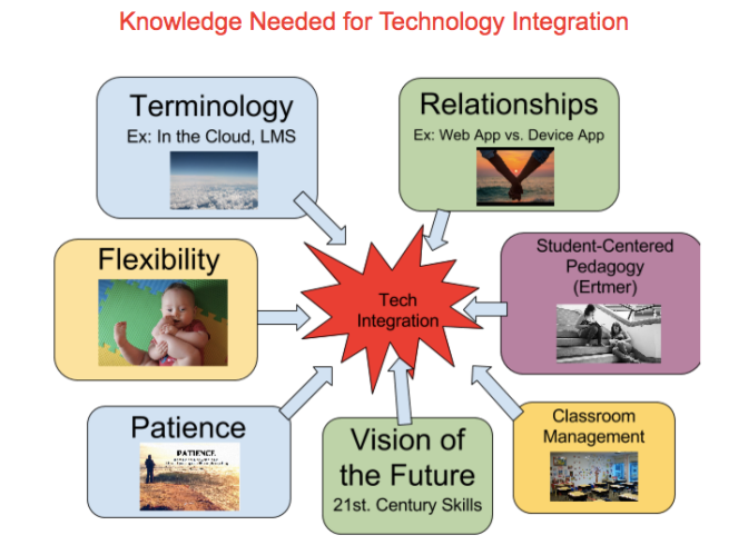 Thoughts on Knowledge for Technology Integration